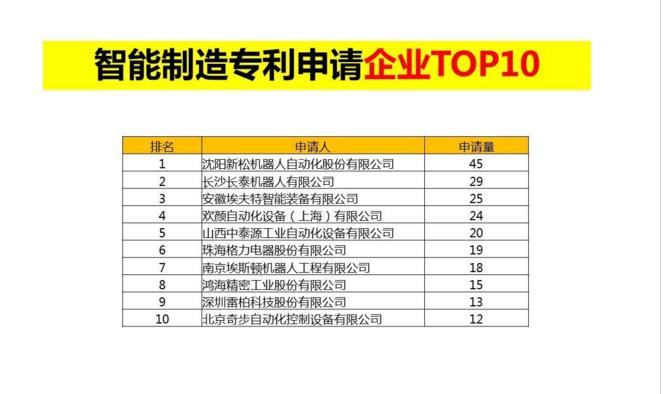 中国智能制造专利申请TOP10排行榜