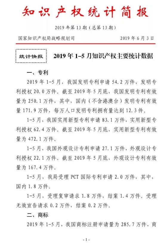 2019年1-5月,我国商标注册申请量为285.7万件