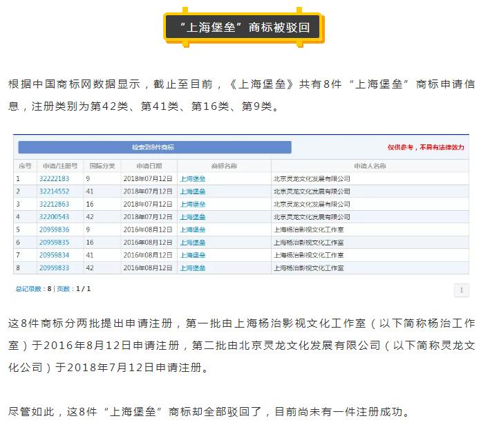 《上海堡垒》票房口碑双双失利?连商标都全部被驳回?
