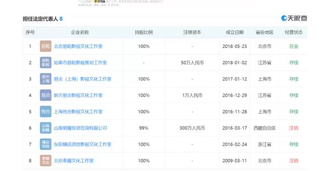 投资过亿,实控65家企业,黄晓明早期工作室却注销了,159件商标凉凉?