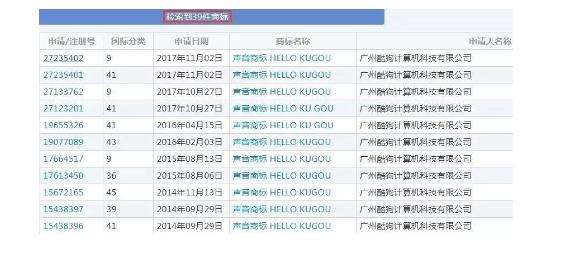 """声音商标通过率低到吓人,酷狗连续3年申请39件""""HELLO KUGOU"""",结果…"""