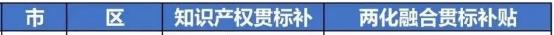 2020年深圳知产贯标补助政策最新汇总!