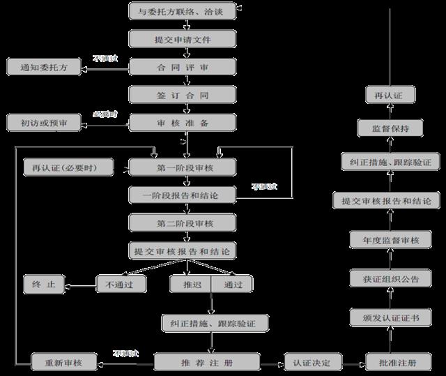 这是一份全面的贯标操作流程,请查收