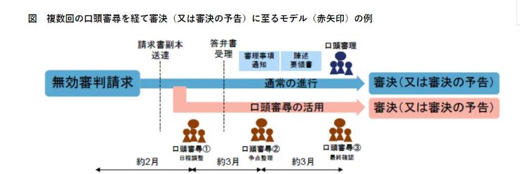 """日本将试行专利无效诉讼""""计划型对话听证"""""""