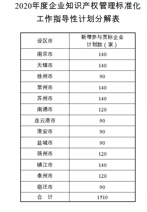 择优奖励,关于开展2020年江苏省知识产权贯标工作的通知