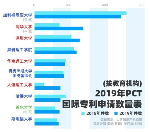 首次超越美国,中国成国际专利申请最大来源国