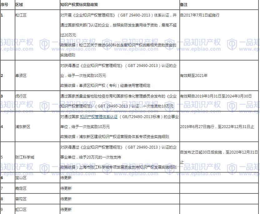 上海市各区知识产权贯标资助政策2020年最新版