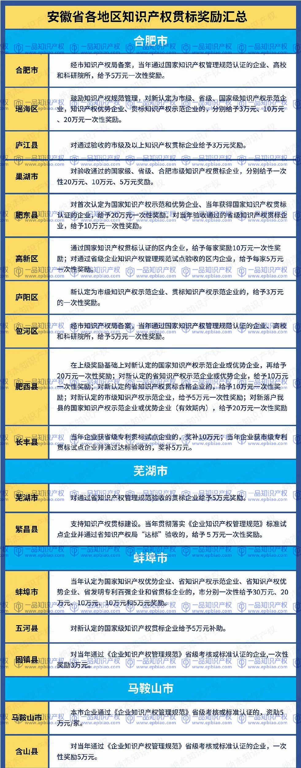安徽省知识产权贯标奖励政策汇总,最全最新!