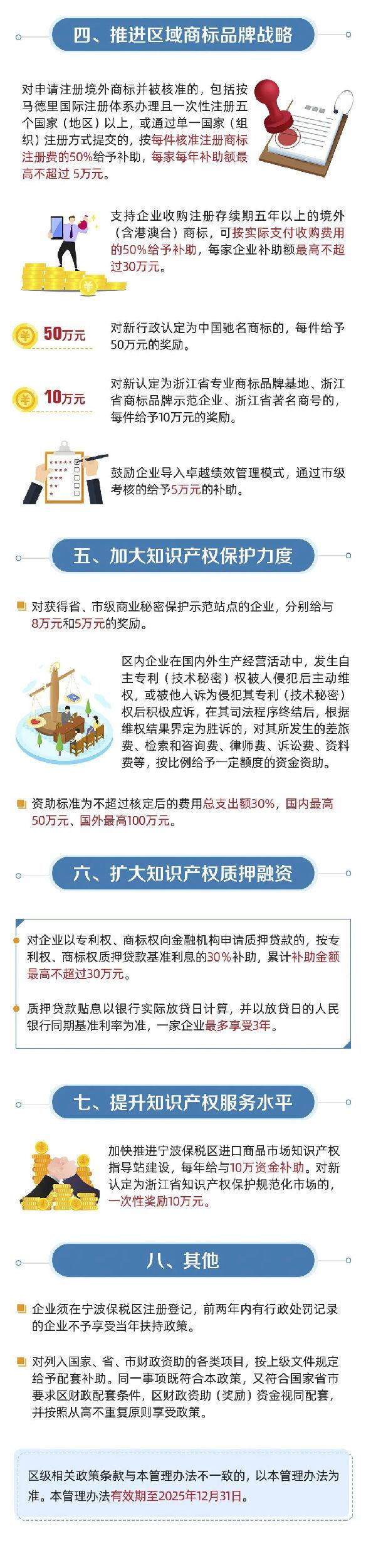 宁波保税区:专利资助5万,贯标奖励3万,驰名商标奖励50万