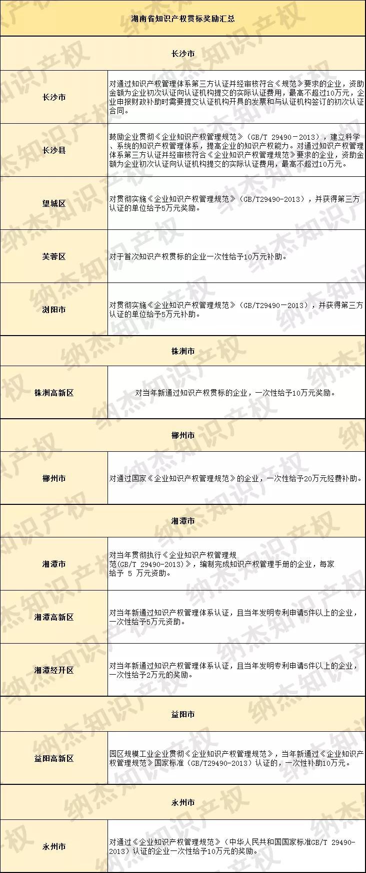最高奖励20万元,湖南省知识产权贯标奖励政策汇总!