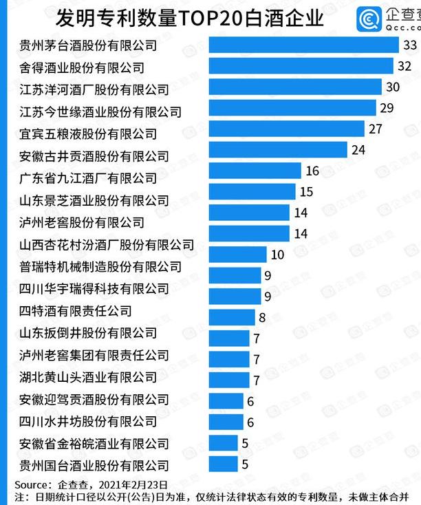 发明专利TOP20:茅台第一,有效发明专利仅33件