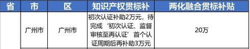 """2021年最新广东省广州市""""知识产权贯标""""奖励政策!"""