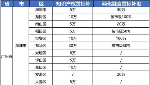 """2021年最新广东省深圳市""""知识产权贯标""""奖励政策!"""