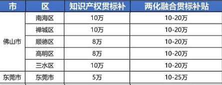 """2021年最新广东省佛山市,东莞市""""知识产权贯标""""奖励政策!"""