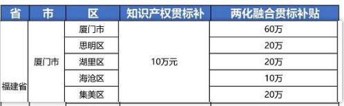 """2021年最新福建省厦门市""""知识产权贯标""""奖励政策!"""