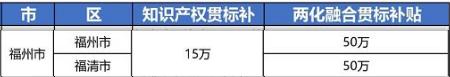 """2021年最新福建省福州市""""知识产权贯标""""奖励政策!"""