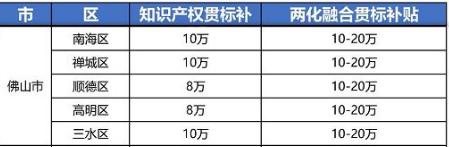 """2021年最新广东省佛山市""""知识产权贯标""""奖励政策!"""