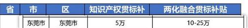"""2021年最新广东省东莞市""""知识产权贯标""""奖励政策!"""