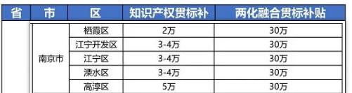 """2021年最新江苏省南京市""""知识产权贯标""""奖励政策!"""
