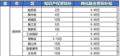 """2021年最新江苏省苏州市""""知识产权贯标""""奖励政策!"""