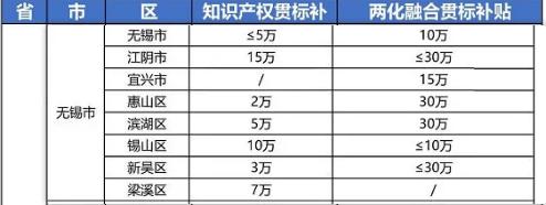 """2021年最新江苏省无锡市""""知识产权贯标""""奖励政策!"""