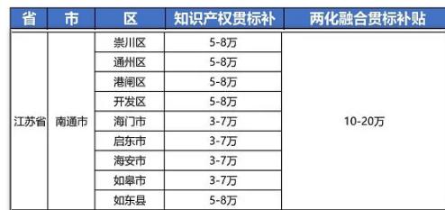 """2021年最新江苏省南通市""""知识产权贯标""""奖励政策!"""