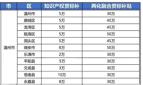 """2021年最新浙江省温州市""""知识产权贯标""""奖励政策!"""