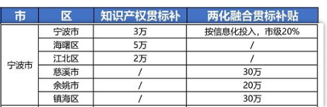 """2021年最新浙江省宁波市""""知识产权贯标""""奖励政策!"""