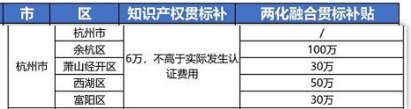 """2021年最新浙江省杭州市""""知识产权贯标""""奖励政策!"""