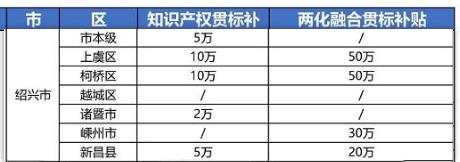 """2021年最新浙江省绍兴市""""知识产权贯标""""奖励政策!"""