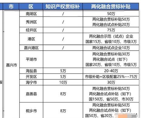 """2021年最新浙江省嘉兴市""""知识产权贯标""""奖励政策!"""