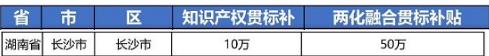 """2021年最新湖南省长沙市""""知识产权贯标""""奖励政策!"""