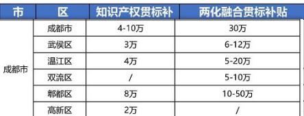 """2021年最新四川省成都市""""知识产权贯标""""奖励政策!"""