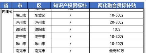 2021年最新四川省两化融合贯标补贴