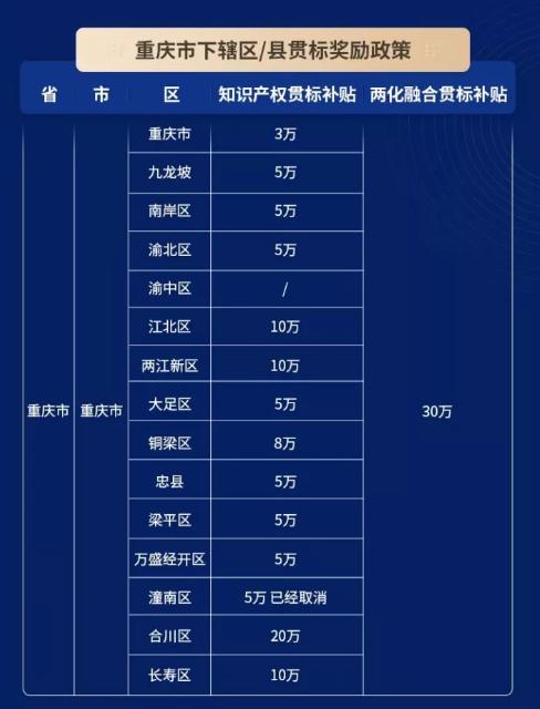 """2021年重庆省""""知识产权贯标""""与""""两化融合贯标""""奖励政策汇总!"""