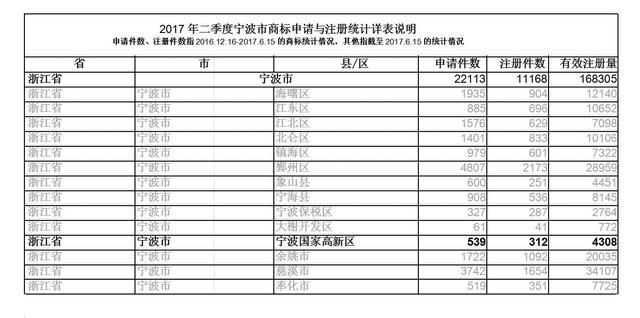 17年1-6月宁波高新区新增商标注册申请539件