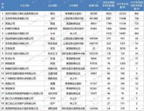 中国互联网专利百强名单公布,腾讯360百度位列前三