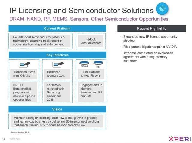 NVIDIA涉嫌侵犯Xperi公司5项专利技术