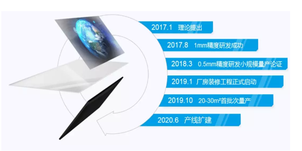 """打破垄断!中国""""空气成像""""核心专利技术维持有效"""