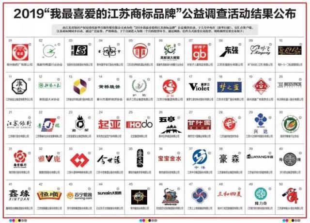 """""""我最喜爱的江苏商标品牌""""揭晓,南通上榜的是……"""