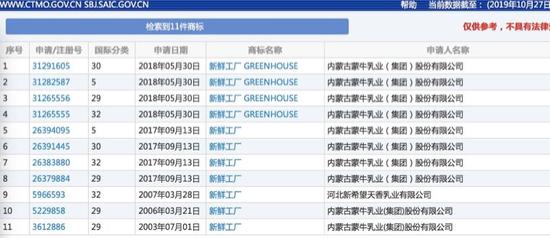 """蒙牛死磕巴氏奶受挫""""新鲜工厂""""商标注册被驳回"""