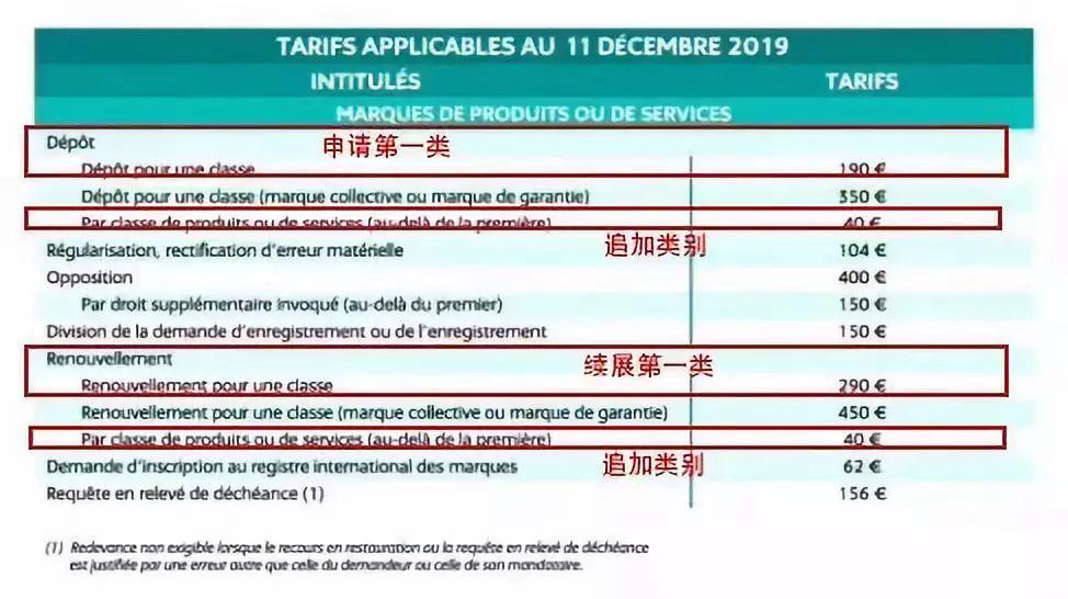 法国商标注册官费标准变更,12月11日已开始生效!