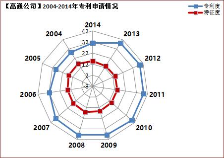 2019年国内申请人在中国授权发明专利申请代理机构排名(TOP50)