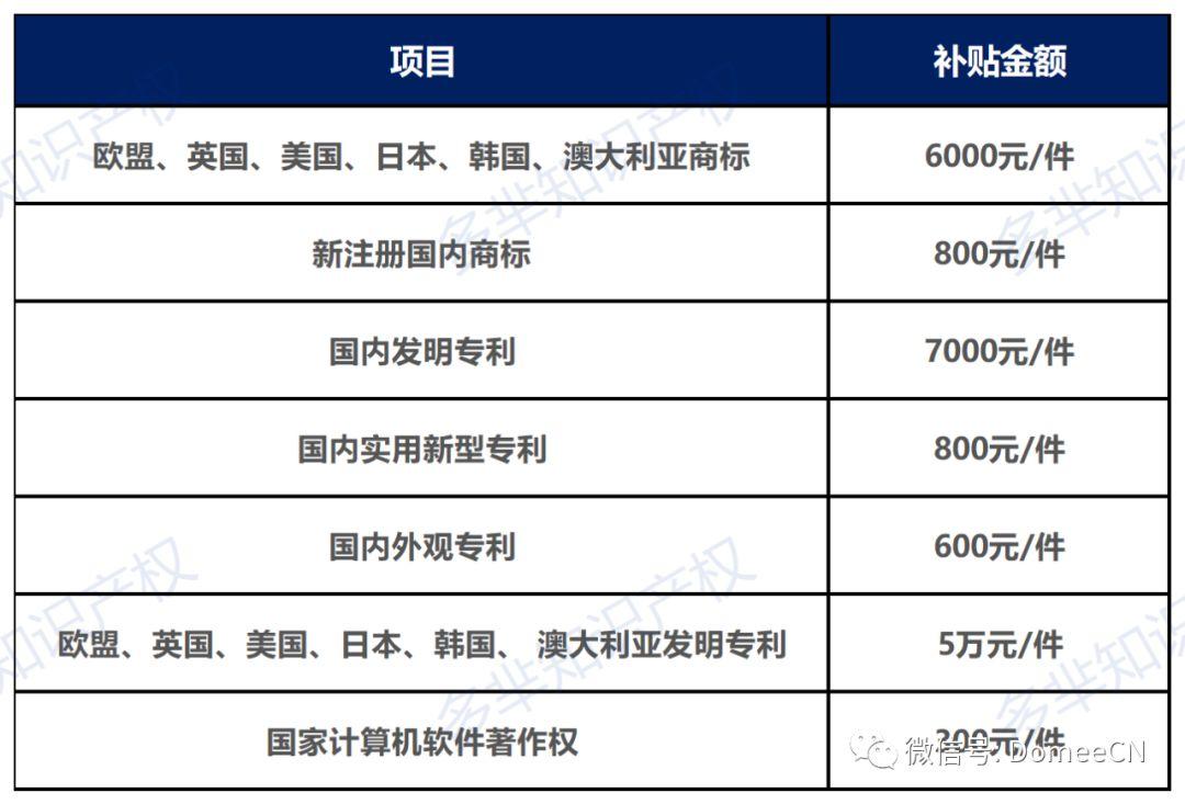 厦门自贸片区知识产权补贴申领,国际商标补贴6000!