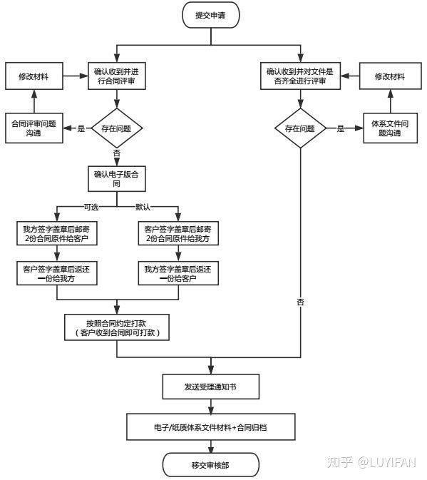 贯标要怎么做,具体是怎样的一个过程?