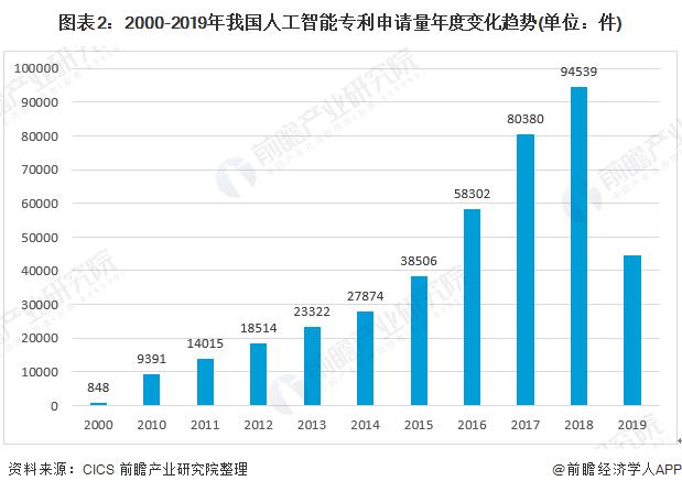 2019年人工智能行业技术发展现状分析:截止19年底专利申请达44.4万件