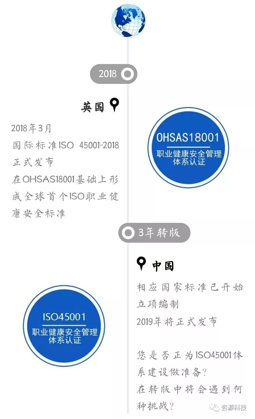 从OHSAS18001到ISO45001