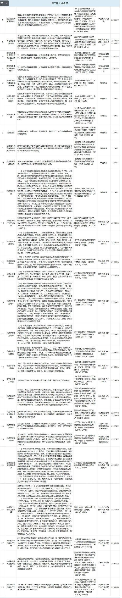 潮州市:贯标奖励6万,高新认定奖励20万,专利资助1万