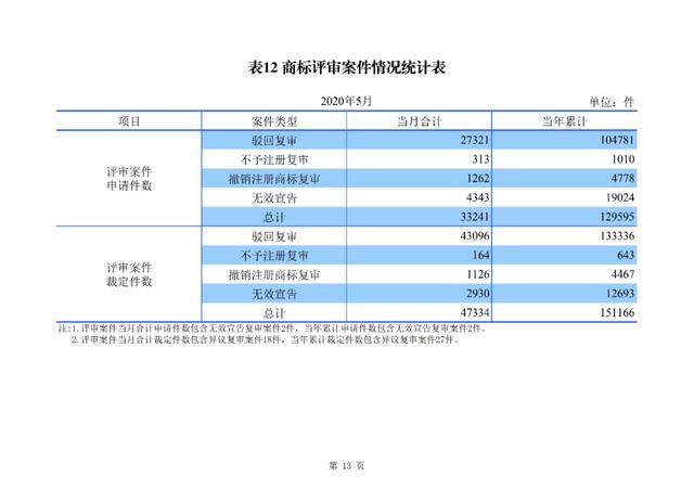 2020年1-5月知识产权主要统计数据