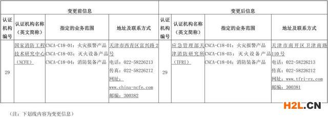 认监委注销部分强制性产品认证指定机构